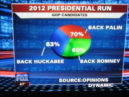 Fox 193 percent