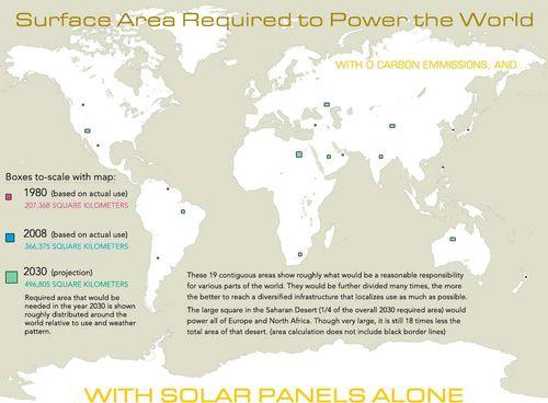 Solar panel area sm