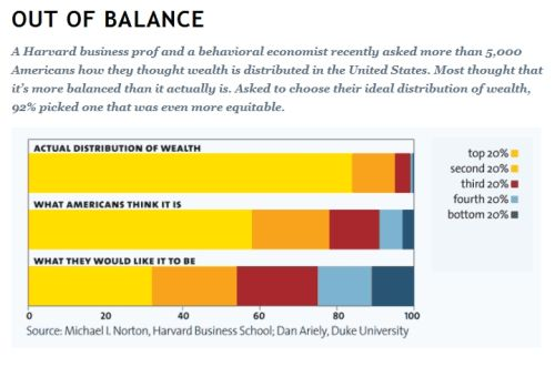 Out of balance income inequality sm